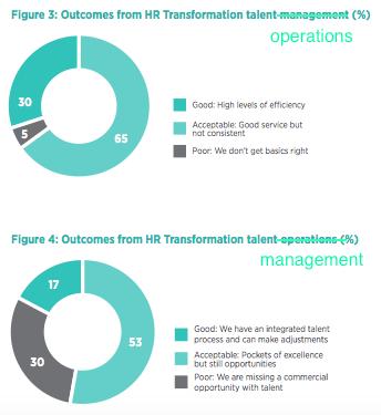 Cipd Hr Operating Models Strategic Human Capital Management Hcm Blog