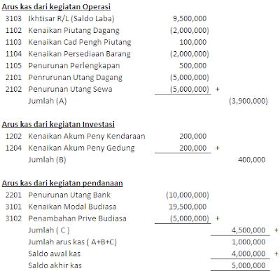 Akuntansi Smk N 1 Negara Laporan Arus Kas Metode Tidak Langsung