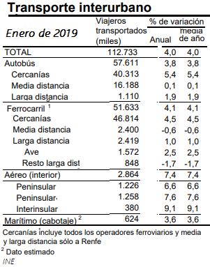 Pobre crecimiento del AVE y decrecimiento del resto de LD ferroviaria en Enero pasado