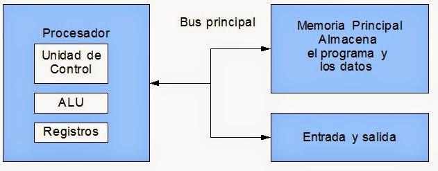 Arquitectura de computadoras 1 1 modelos de arquitecturas for Programas para arquitectura para pc