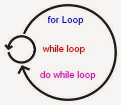 Explain Different Types of Iterative Looping Structures
