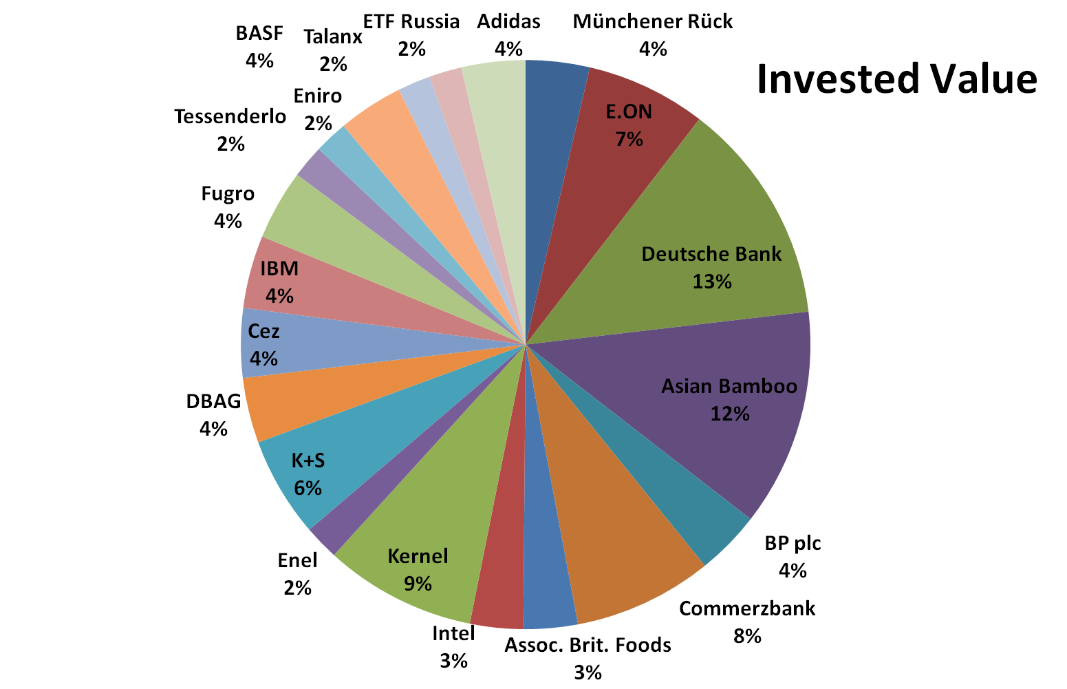 January, 2015, invested value,