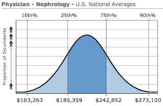 Nephrology Physician Salary