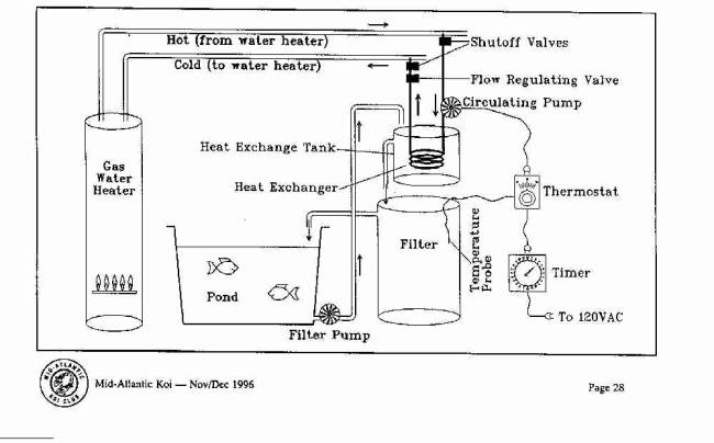 Using water heater in koi pond koi fish care info for Koi pond heater