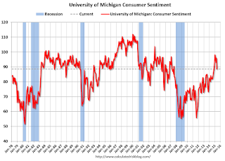 Preliminary May Consumer Sentiment declines to 88.6