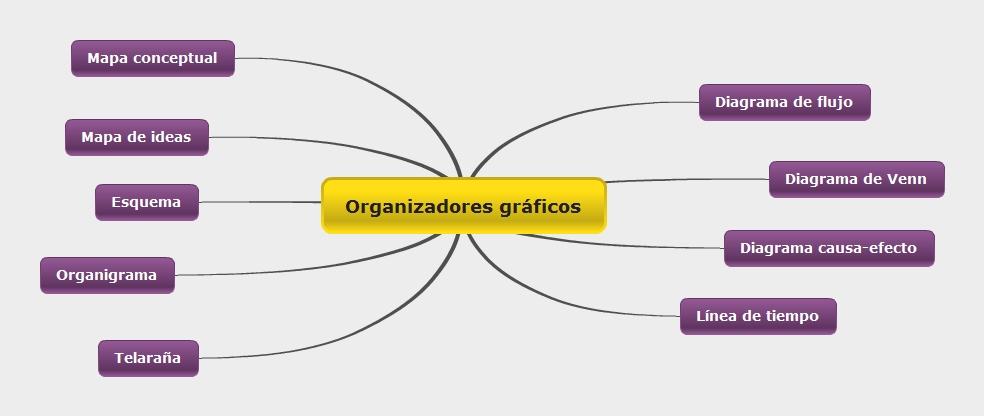 Medios y recursos didcticos recursos grficos mtodos que permiten ordenar informacin usando estmulos visuales que facilten la retencin organizacin y comprensin del contenido ccuart Images