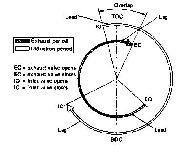 mechgens ανάλυση τεσσάρων χρόνων μιας μηχανής εσωτερικής καύσης otto