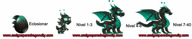 imagen del crecimiento del dragon tesla