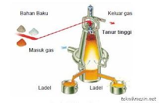 ... dan dialiri gas, bagian bawah baja cairditampung kedalam ladel yang