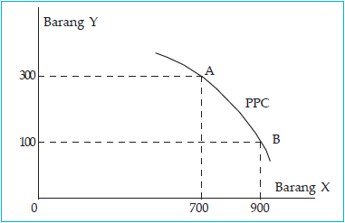 Kurva kemungkinan kombinasi maksimum output (PPC).