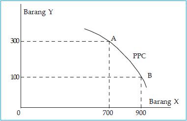 Kurva kemungkinan kombinasi maksimum output (PPC).