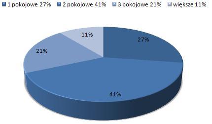 ceny wynajmu mieszkań Jeżyce Poznań, dostępne mieszkania do wynajmu