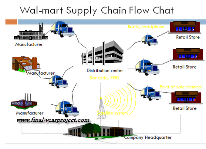 Best Practices of Supply Chain Management at Walmart
