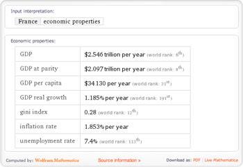 France - Economic Properties