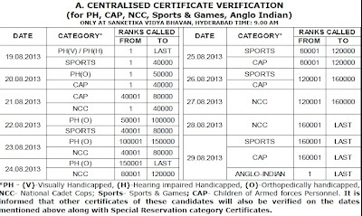EAMCET 2013 Centralised Certificate Verification Schedule