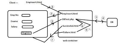 Registration Form Using PHP And MySQL