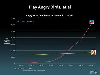 AngryBirds ダウンロード回数