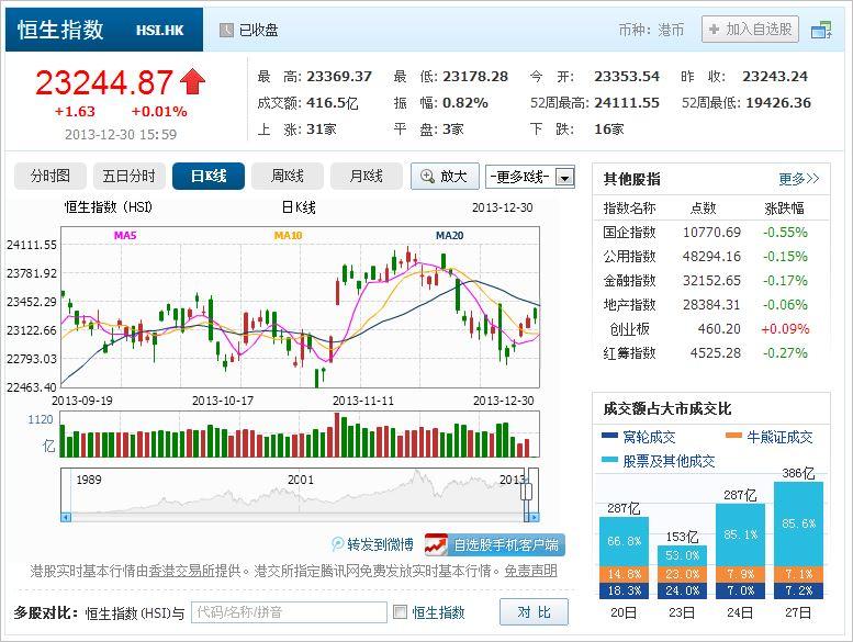 中国株コバンザメ投資 香港ハンセン指数20131230