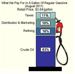 Oil peak what we pay for a gallon of gasoline