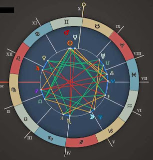 june 4 planetary positions astrology chart