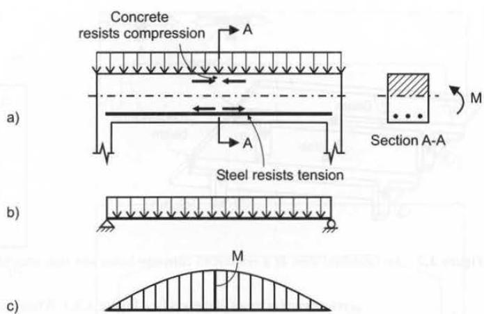 Figura 1: Conceito de flexão em elementos de betão armado: a) feixe real, que mostra a distribuição de forças internas;  b) modelo de feixe;  c) flexão diagrama momento.