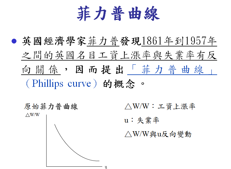 PHILLIPS+CURVE.png