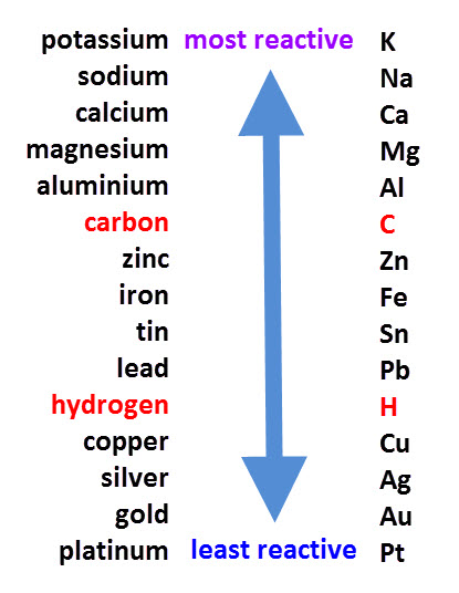 Igcse chemistry 51 explain how the methods of extraction if the the reactive series urtaz Images