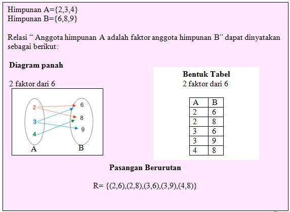Belajar dan mengajar matematika relasi fungsi relasi r adalah himpunan bagian dari perkalian himpunan a dengan b atau r ccuart Gallery
