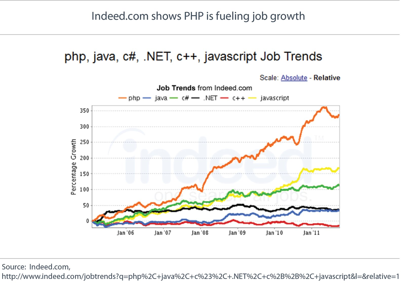 how to get a job as a php developer
