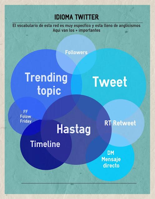 Glosario Básico de Twitter para profesores.