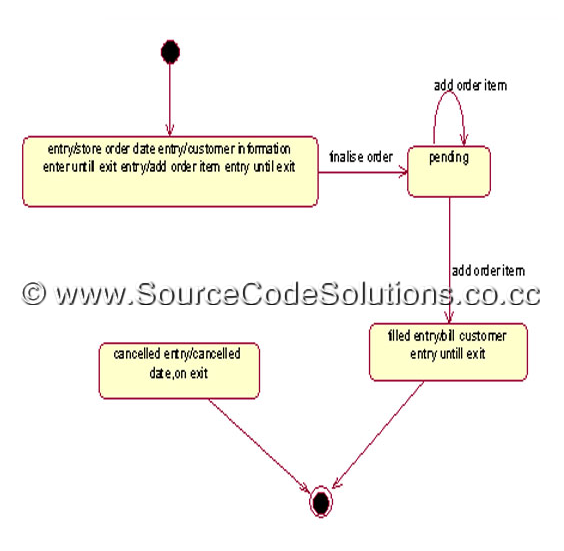 Activity diagram for order processing system cs1403 case tools lab thus the activity diagram for order processing system application was designed successfully using rational rose software in cs1403 case tools laboratory ccuart Choice Image