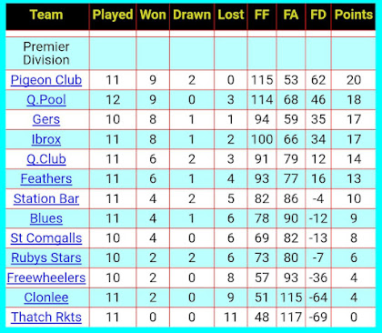 Table, 8th December