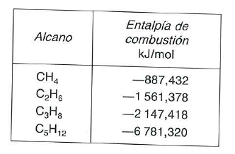 tabla de entalpias de combustion de alcanos