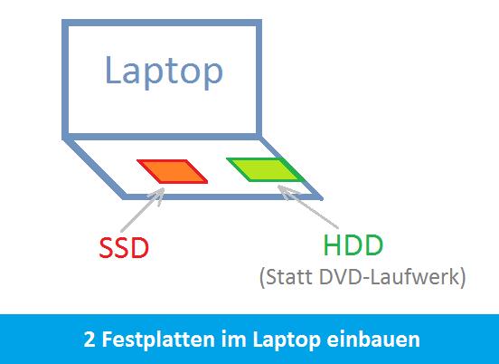 2 HDD im Notebook einbauen