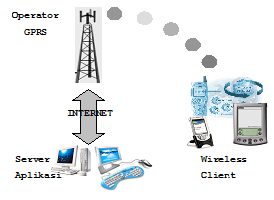 Gambar 2.1  Desain Aplikasi M-Commerce