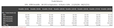 SPX Short Options Straddle 5 Number Summary - 80 DTE - IV Rank < 50 - Risk:Reward 45% Exits