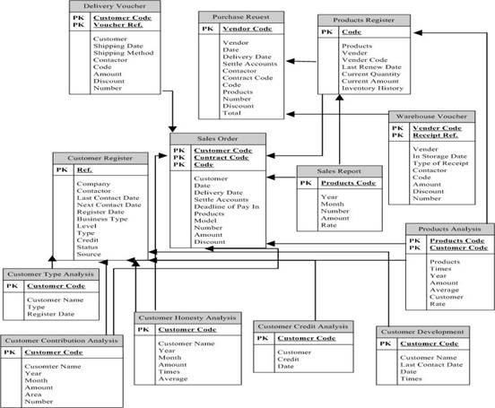 entity relationship modeling examples - learning mysql  book