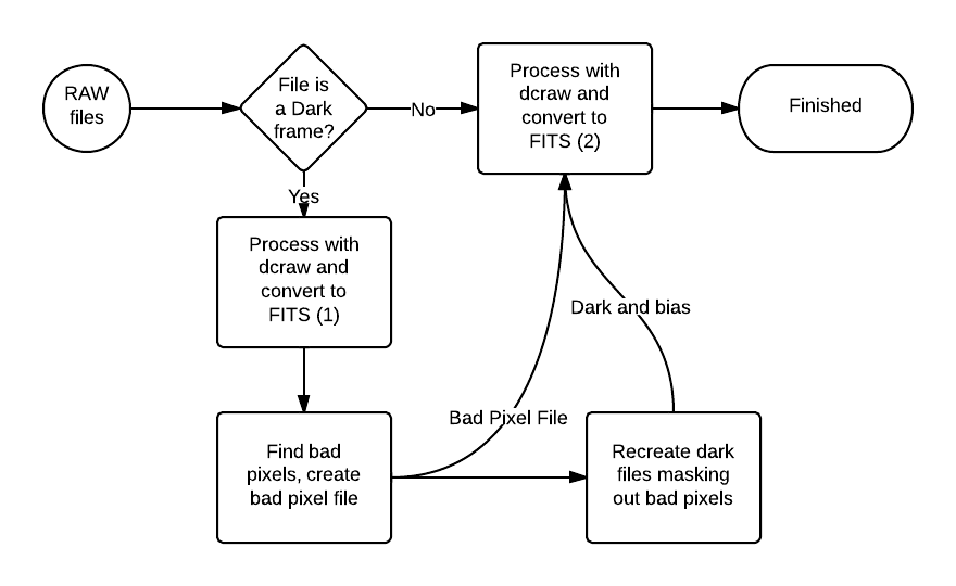 Dark frame and bad pixel data reduction flow chart