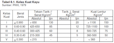 Tabel kelas kuat kayu