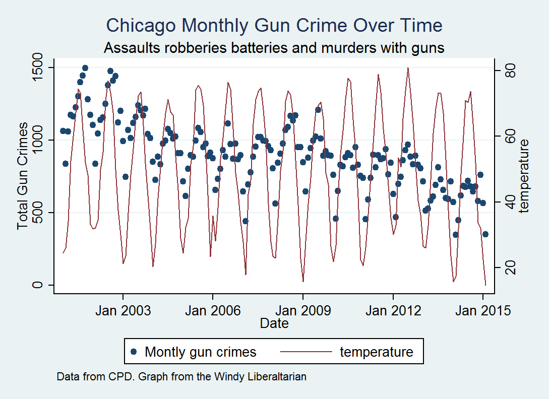 here i notice that temperature and annual crime cycles are correlated but it does not seem to be the case that high summer temperatures are correlated