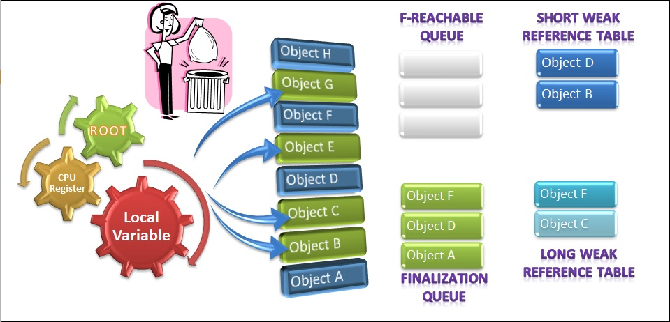 Garbage collection (gc) is a core programming concept that many developers take for granted