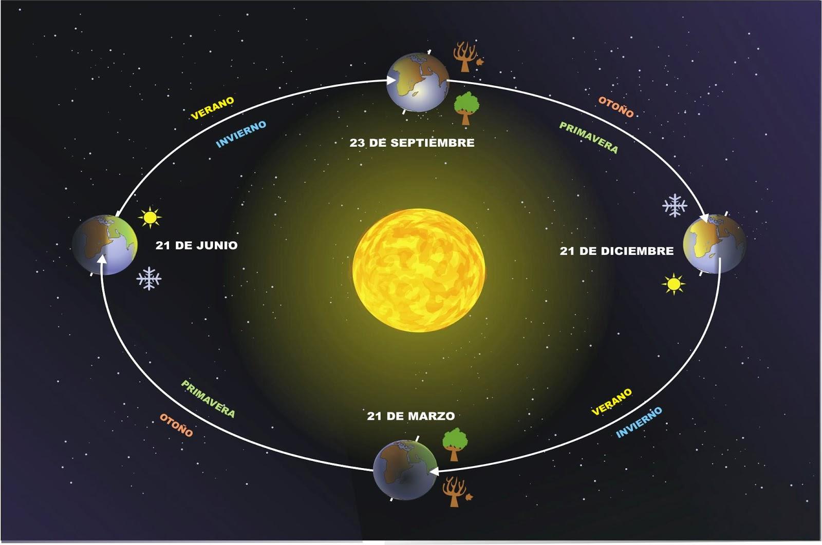 Traslaci n y rotaci n recursos did cticos artemangie for En que ciclo lunar estamos hoy