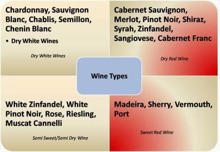 Red Wine Types Dry To Sweet