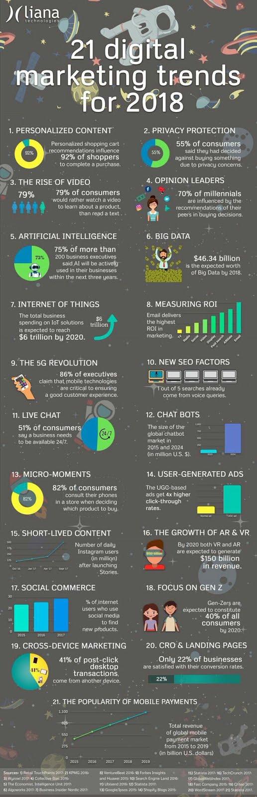 21 #digital marketing trends 2018