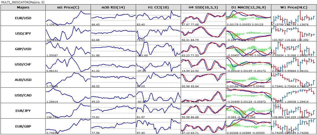 Forex mini chart indicator