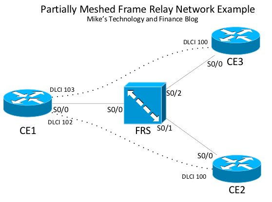 Mikes Technology And Finance Blog Cisco Frame Relay Switching - Frame relay switch example