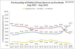 Kecenderungan Terhadap DAP Di Facebook Menurun