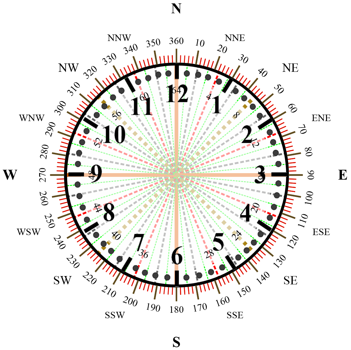 ... current time by rotatingthe clock hands each second, minute and hour