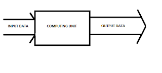 Computing Unit