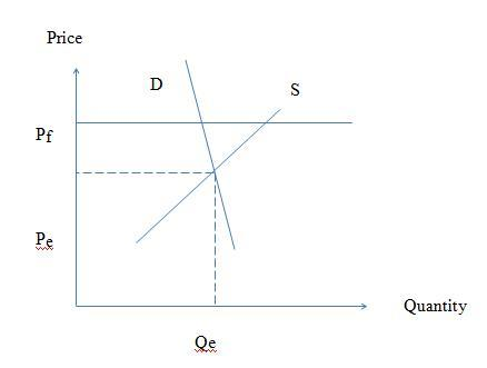 From The Graph Above We Can See That If Price Floor Is Set Equilibrium There Will Be A Surplus In Market But Because